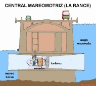 central mareomotriz (La Rance)
